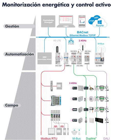 Monitorización y Control Carlo Gavacci